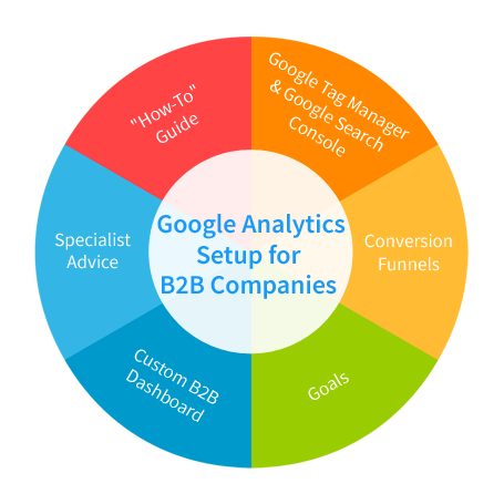 Professional Google Analytics Setup Service for B2B Companies by Logit
