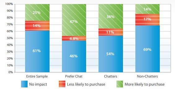 Live chat impact on purchase