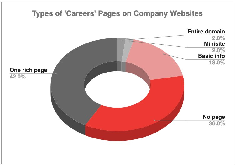 careers-pages-research-piechart-greyscale.png
