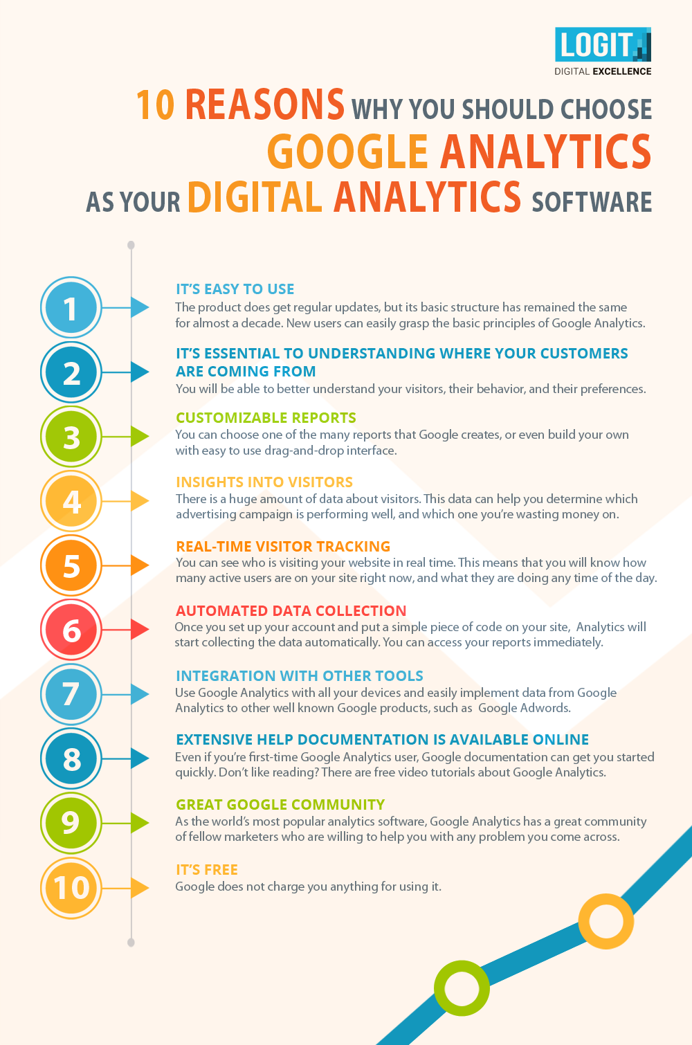 10 reasons to use Google Analytics as your digital analytics software - infographic by logit.hr