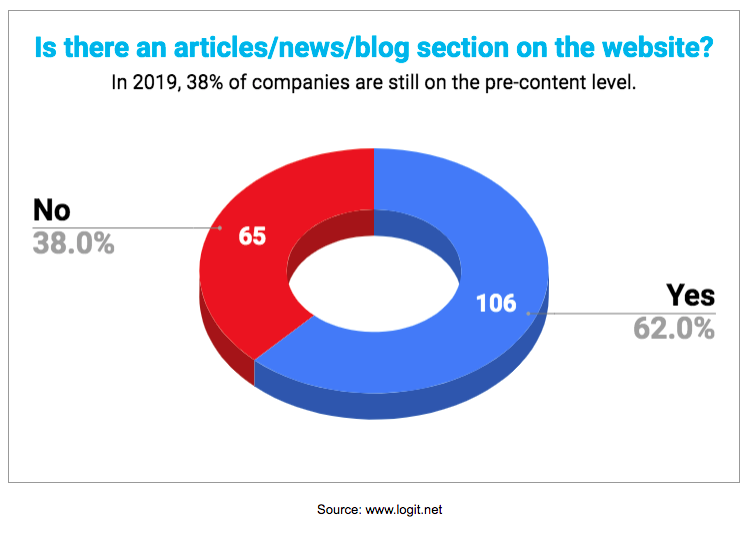 38% of B2B companies don't have news on their websites - 2019 research by logit.net