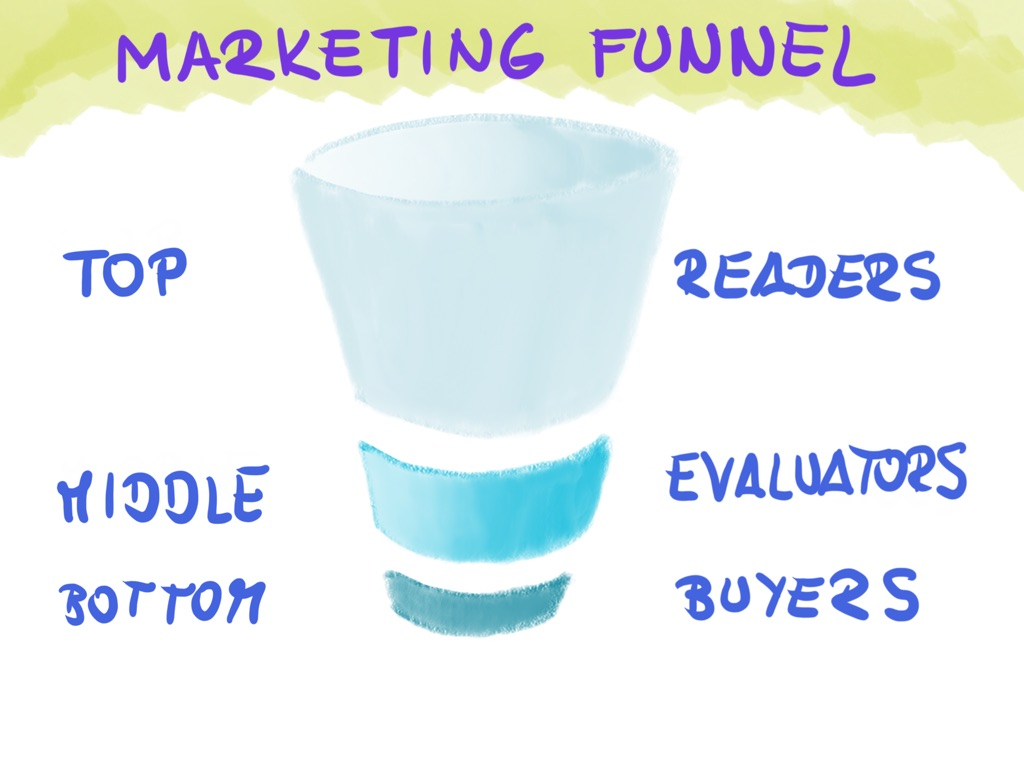 Marketing funnel - parts